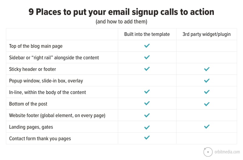 9 Places to put your email signup calls to action