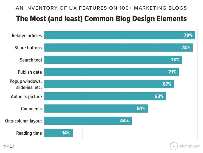 The Most (and least) Common Blog Design Elements