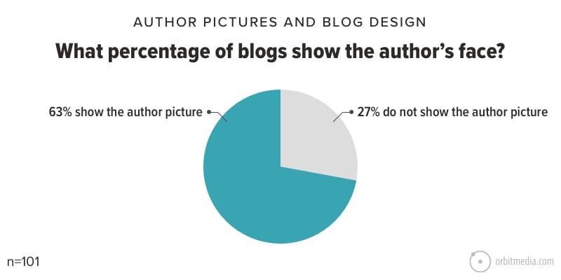 What percentage of blogs show the author's face