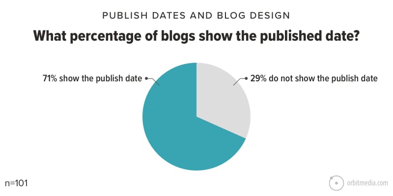 What percentage of blogs show the published date