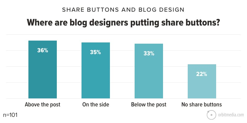 Where are blog designers putting share buttons