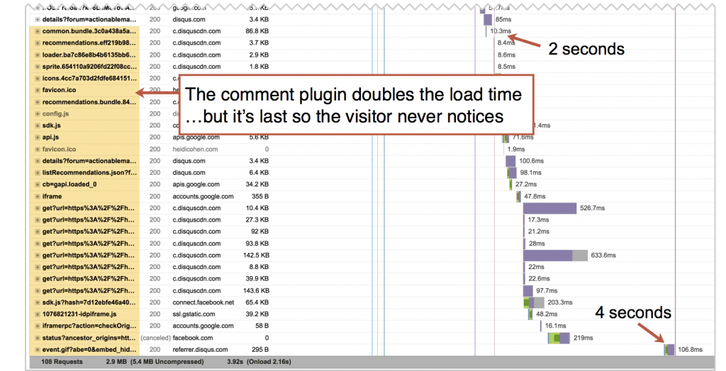 comment plugin increases load time slightly