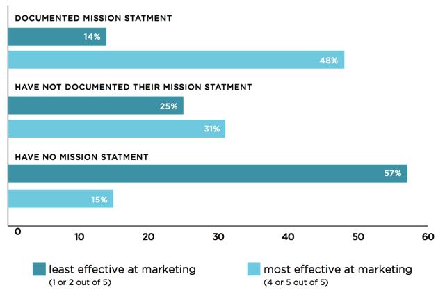 CMI documented mission statement