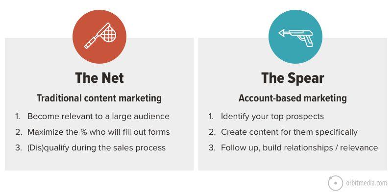 abm vs inbound marketing