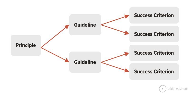 success criteria of accessibility principles