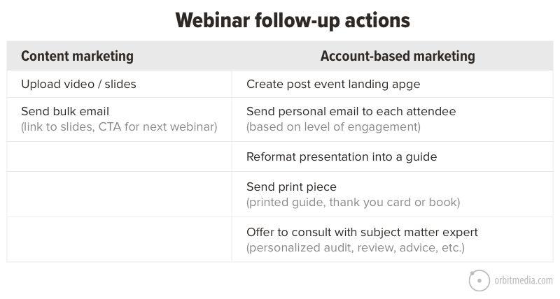 webinar follow up actions