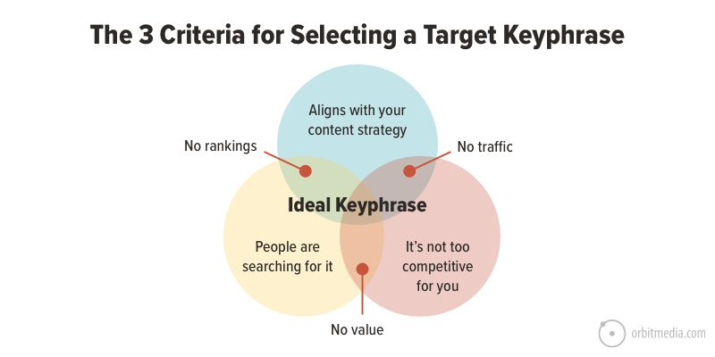 3-criteria-for-selecting-a-target keyphrase
