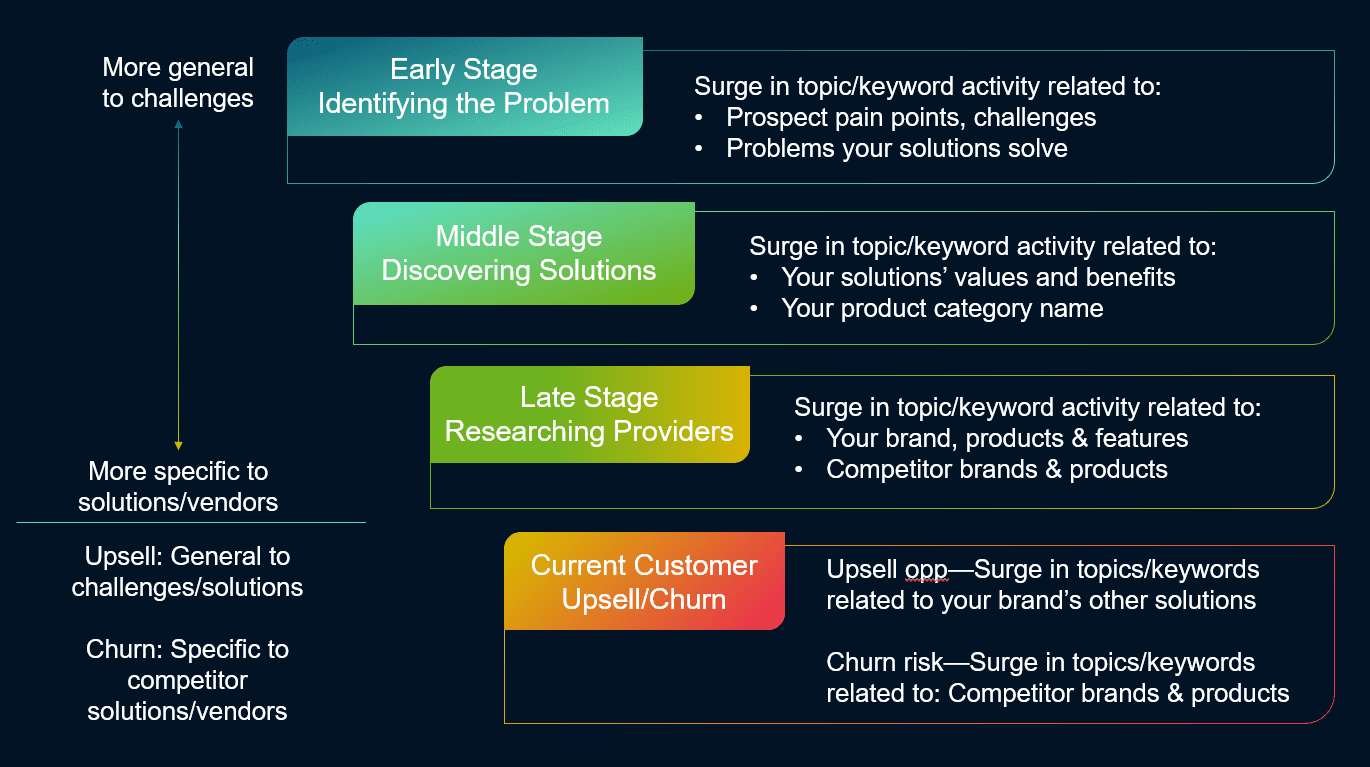Identifying buyer journey stages