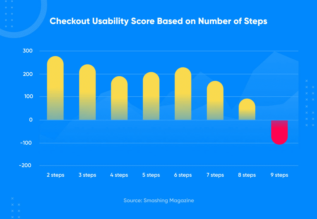 checkout usability score