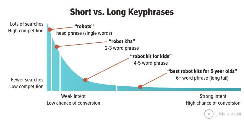 short keyphrases vs longtail keyphrases