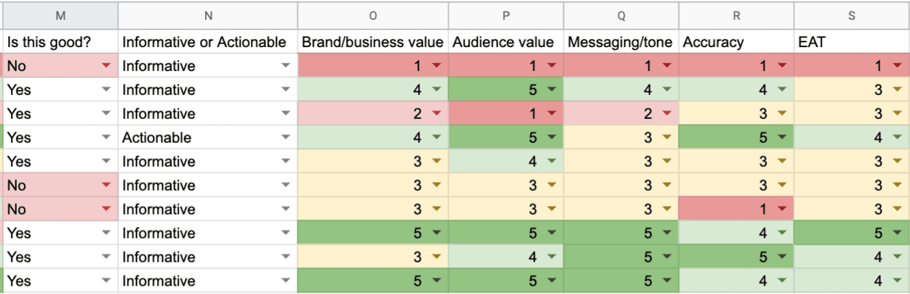 strategic website content marketing audit template - content quality and value factors