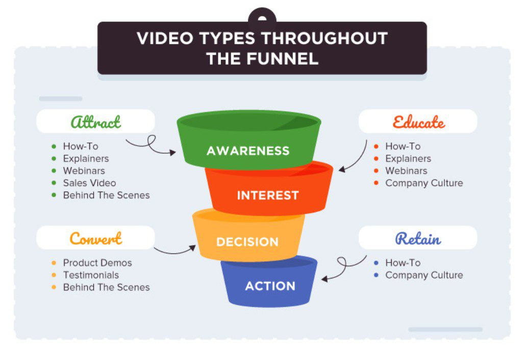 video types throughout the funnel