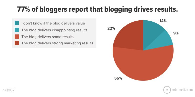 bloggers report that blogging drives results