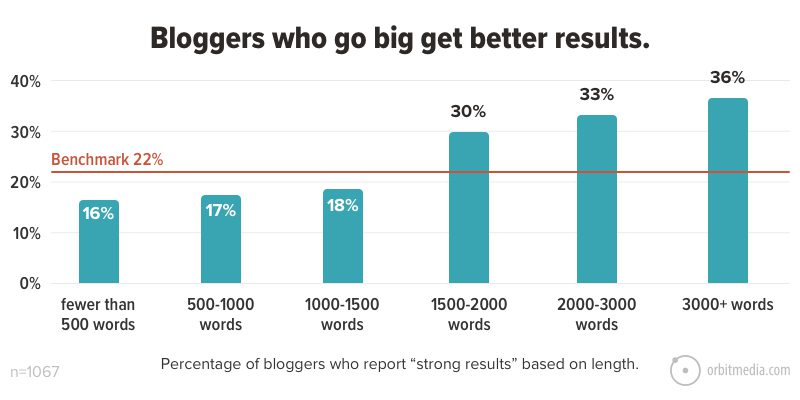 Bloggers who go big get better results
