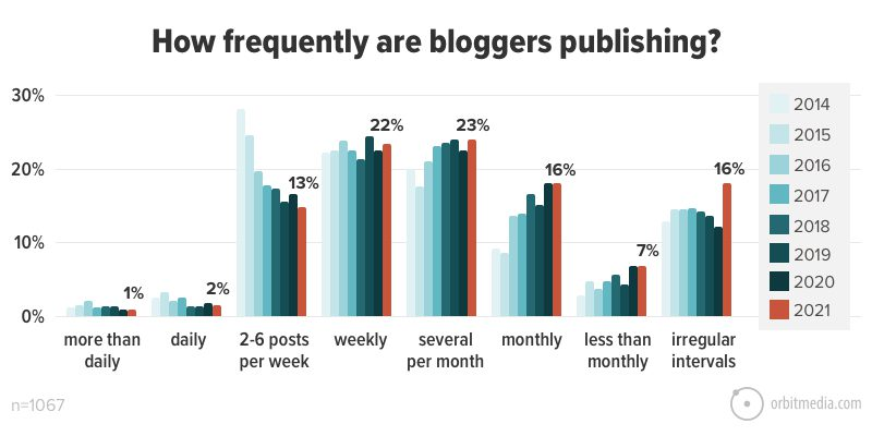 How Frequently Are Bloggers Publishing_