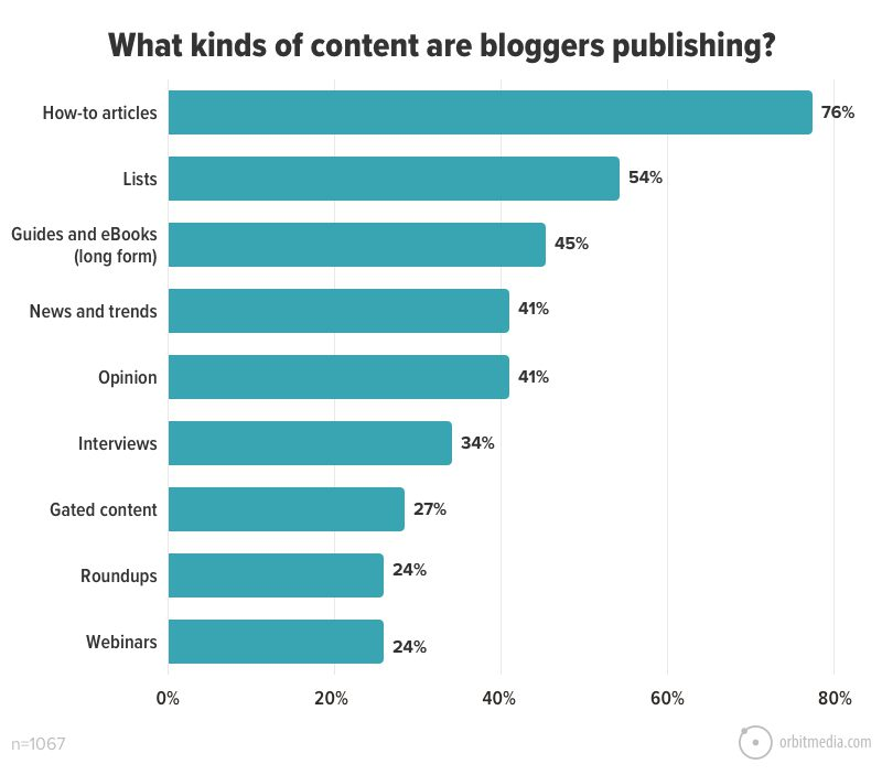 What kinds of content are bloggers publishing_