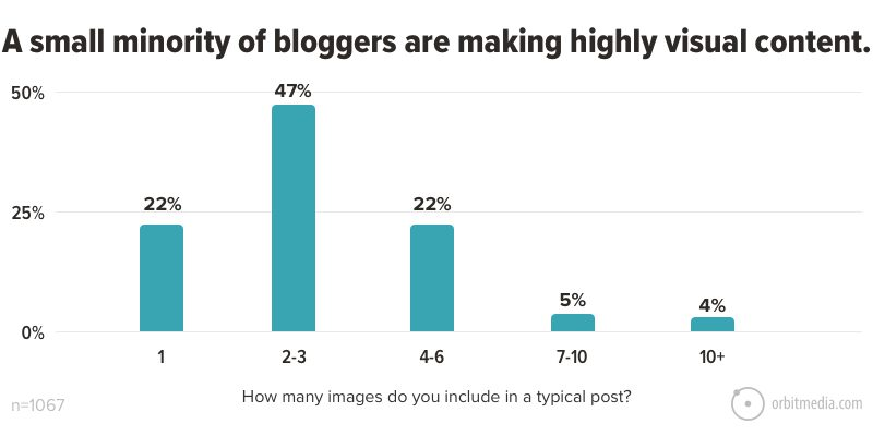 A small minority of bloggers are making highly visual content