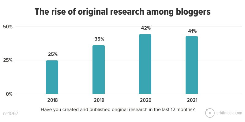 The rise of original research among bloggers