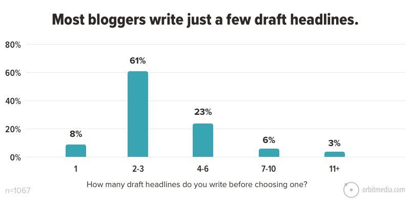 Most bloggers write just a few draft headlines