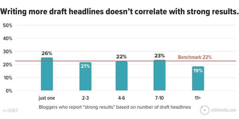 Writing more draft headlines doesn't correlate with strong results
