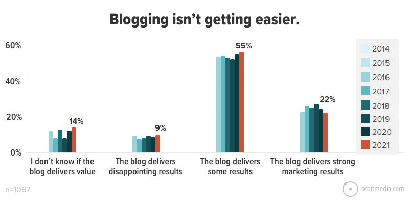 Blogging isn't getting easier