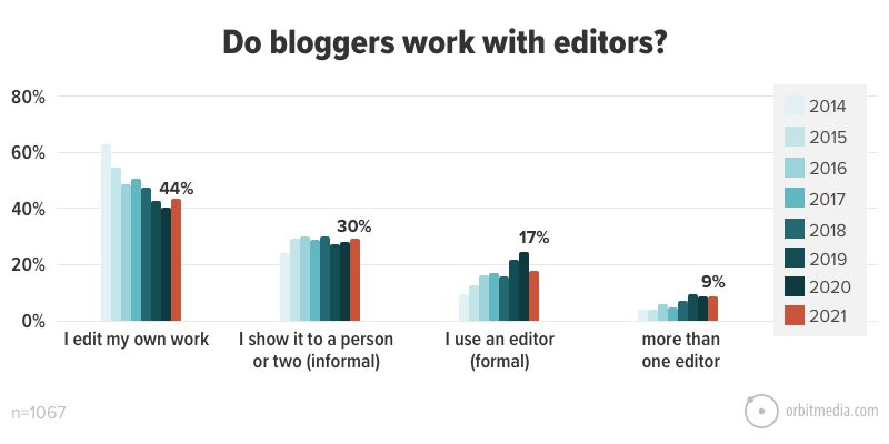 Working with editors is more common these days