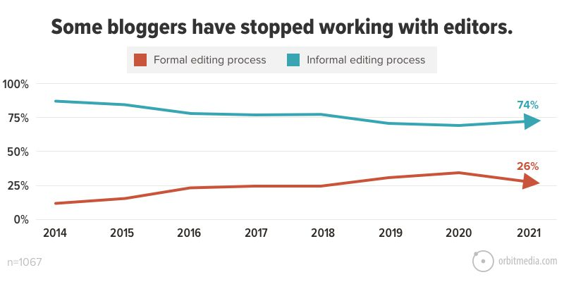 Some bloggers have stopped working with editors