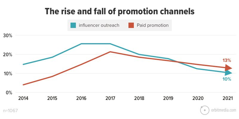 The rise and fall of promotion channels