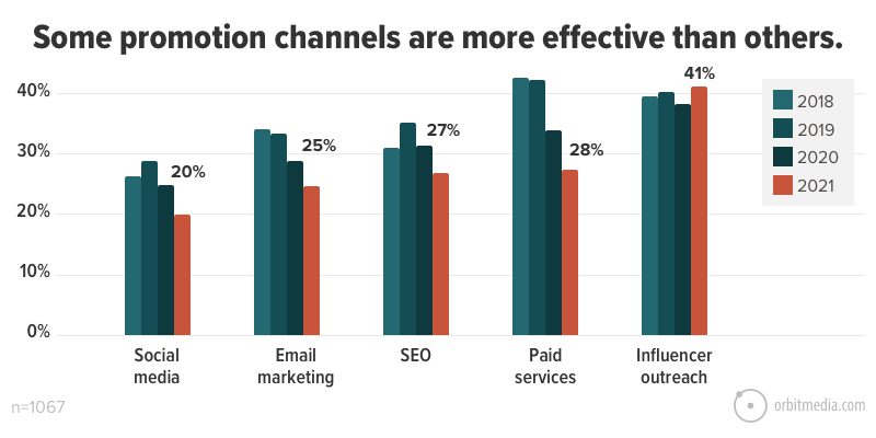 Some promotion channels are more effective than others
