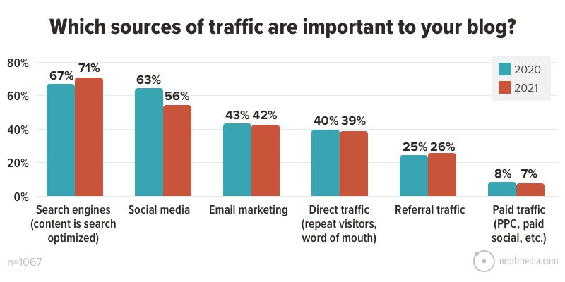 Which sources of traffic are important to your blog_