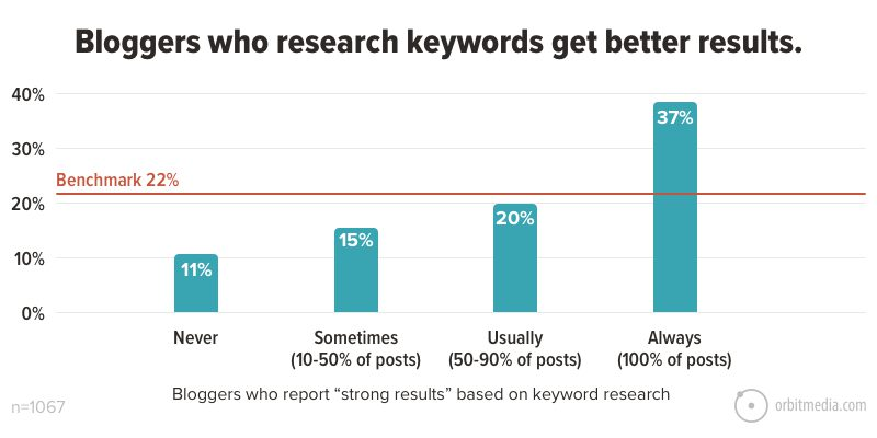Bloggers who research keywords get better results