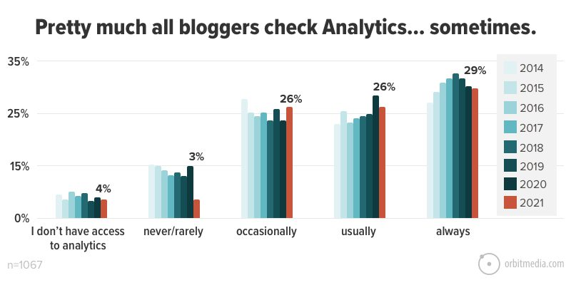 Pretty much all bloggers check Analytics… sometimes
