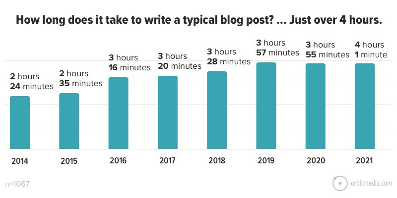 How long does it take to write a typical blog post_ … Just over 4 hours