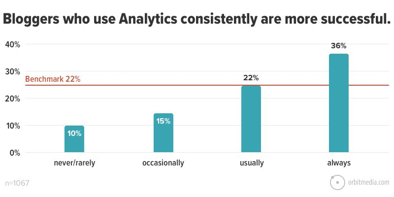 Bloggers who use Analytics consistently are more successful