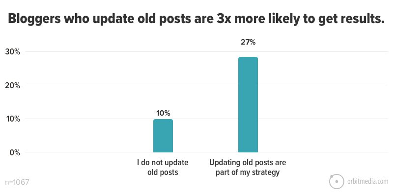 Bloggers who update old posts are 3x more likely to get results