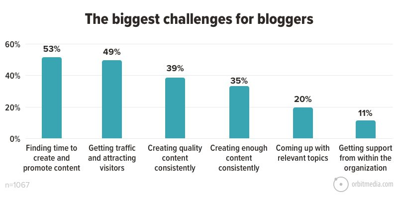 The biggest challenges for bloggers - time