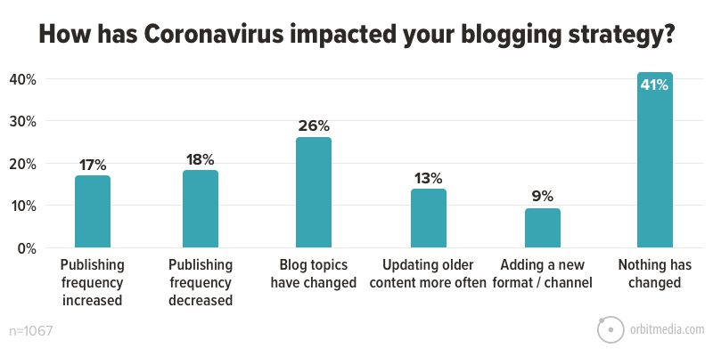 How has Coronavirus impacted your blogging strategy_