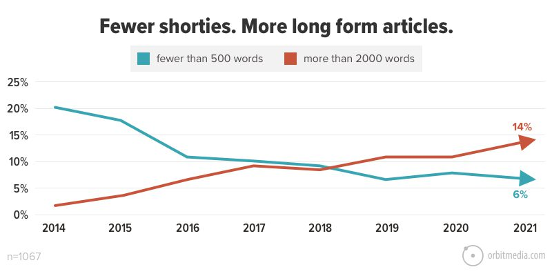 Fewer shorties. More long form articles.