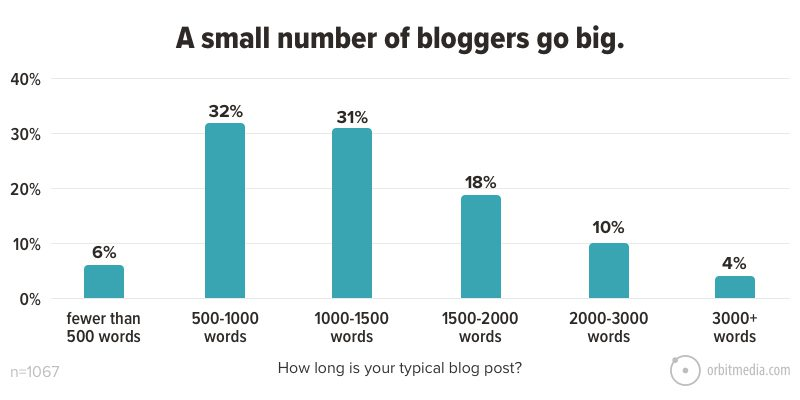 A small number of bloggers go big
